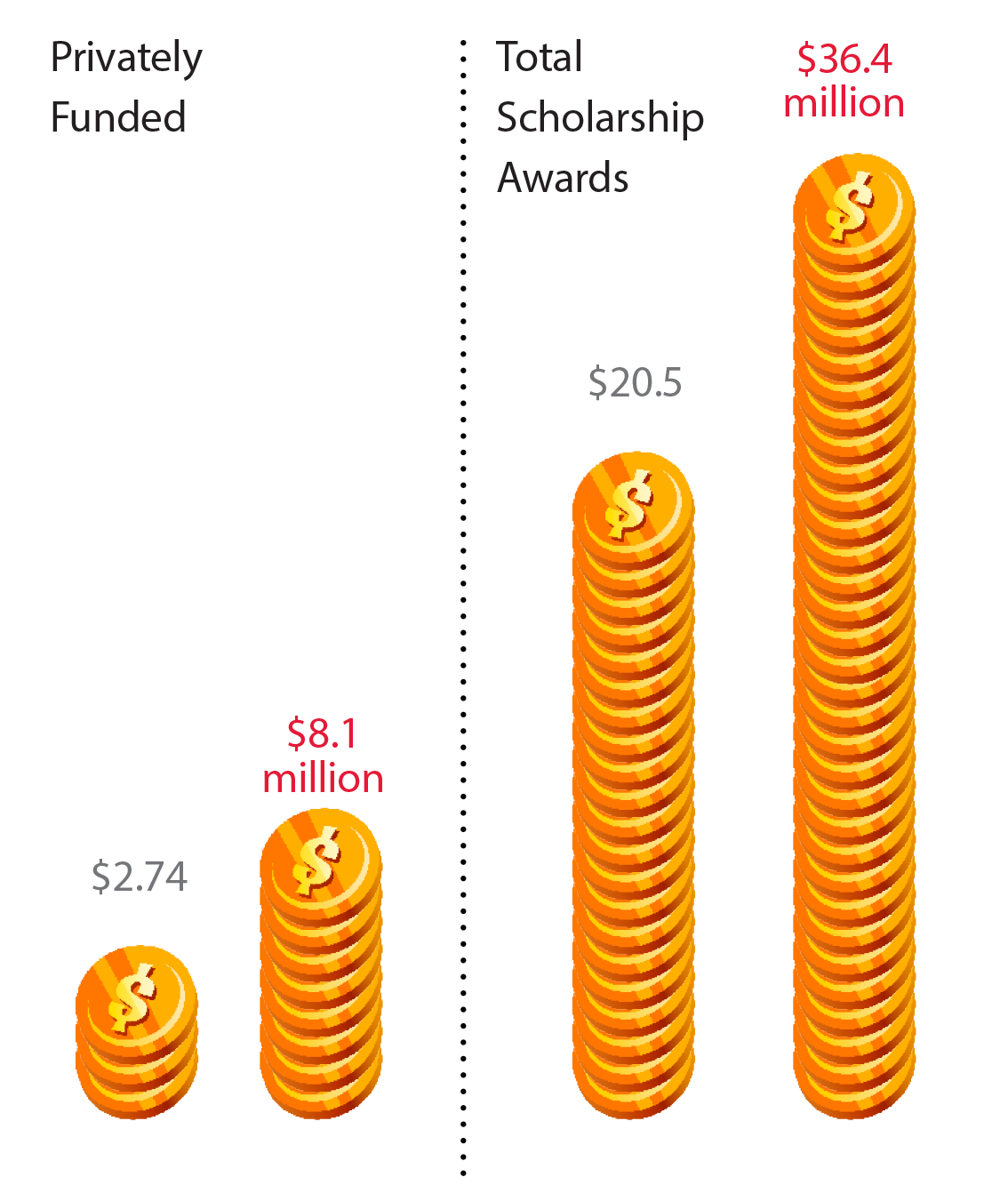 Scholarships graphic. See table below.