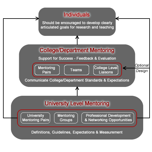 Mentoring Structure Chart
