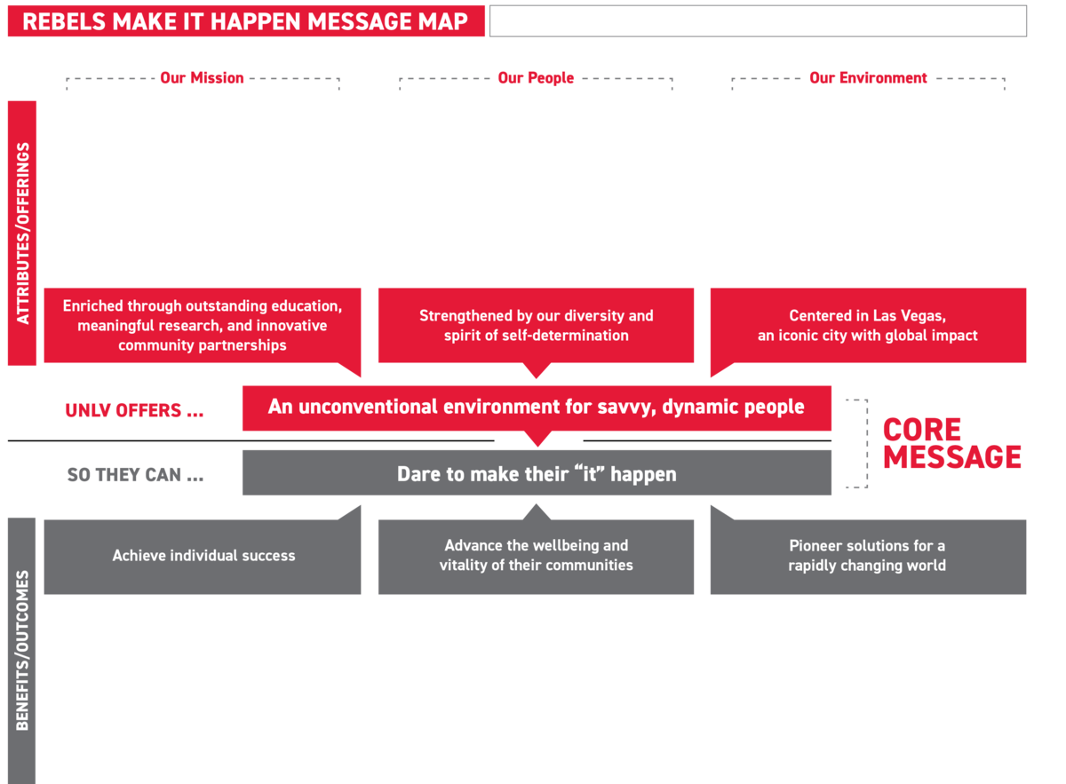 Message Map representing UNLV Core Messaging