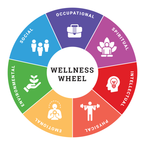 The Wellness Wheel with the Seven dimensions inter-connected to achieve balance and well-being.