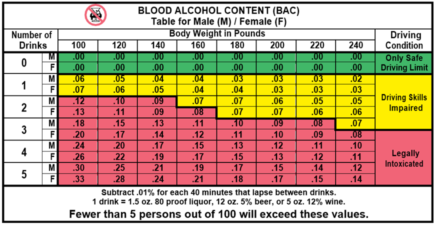 Blood Alcohol Content levels by weight of person and number of drinks.