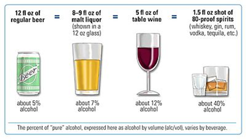 Infographic of alcoholic drink sizes