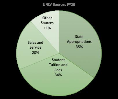 UNLV Budget Sources FY 2020