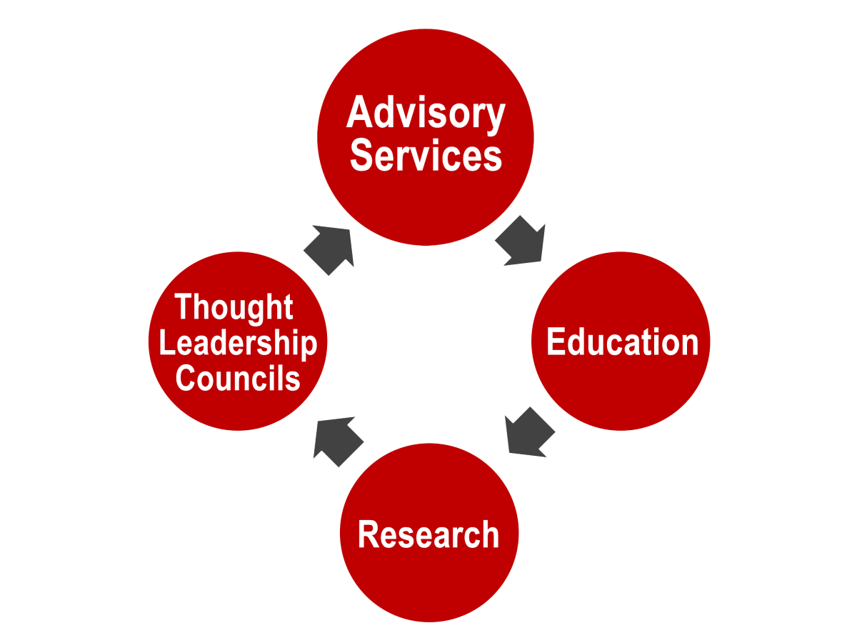 Bubble flowchart that flows clockwise with Advisory Sciences at the top, followed by Education, Research, and Thought Leadership Councils