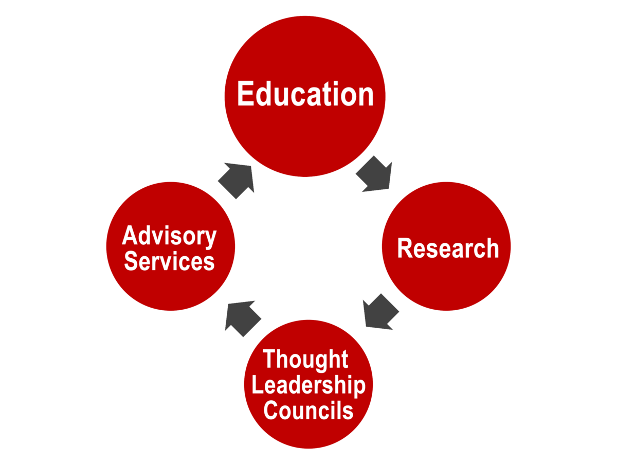 Bubble flowchart that flows clockwise with Education at the top, followed by Research, Thought Leadership Councils, and Advisory Sciences