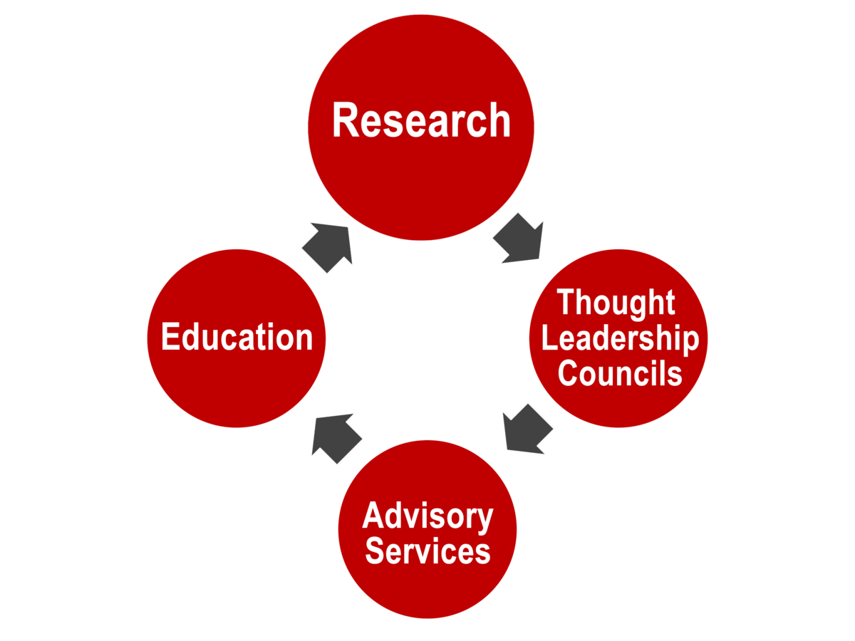 Bubble flowchart that flows clockwise with Research at the top, followed by Thought Leadership Councils, Advisory Sciences, and Education