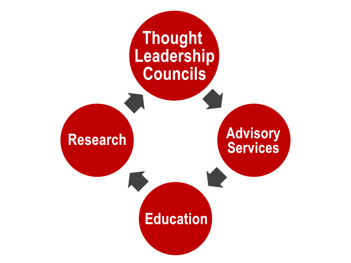 Bubble flowchart that flows clockwise with Thought Leadership Councils at the top, followed by Advisory Sciences, Education, and Research