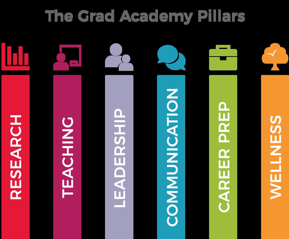 The Grad Academy Pillars, Research, Teaching, Leadership, Communication, Career Prep, Wellness