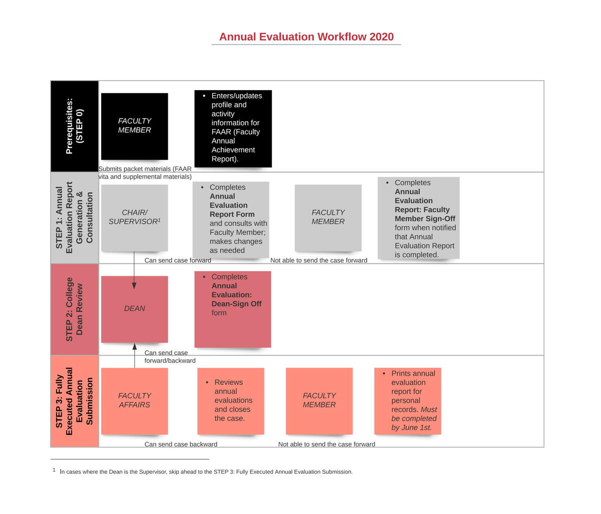 Provost Annual Evaluation Workflow Chart