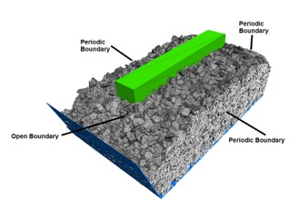 Location and types of boundary conditions for the ballast. Reduction in number of modeled particles by the introduction of periodic boundary conditions is emphasized