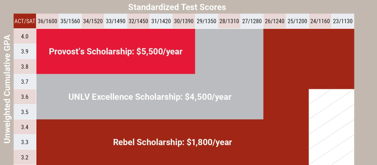 Scholarship Qualification Chart