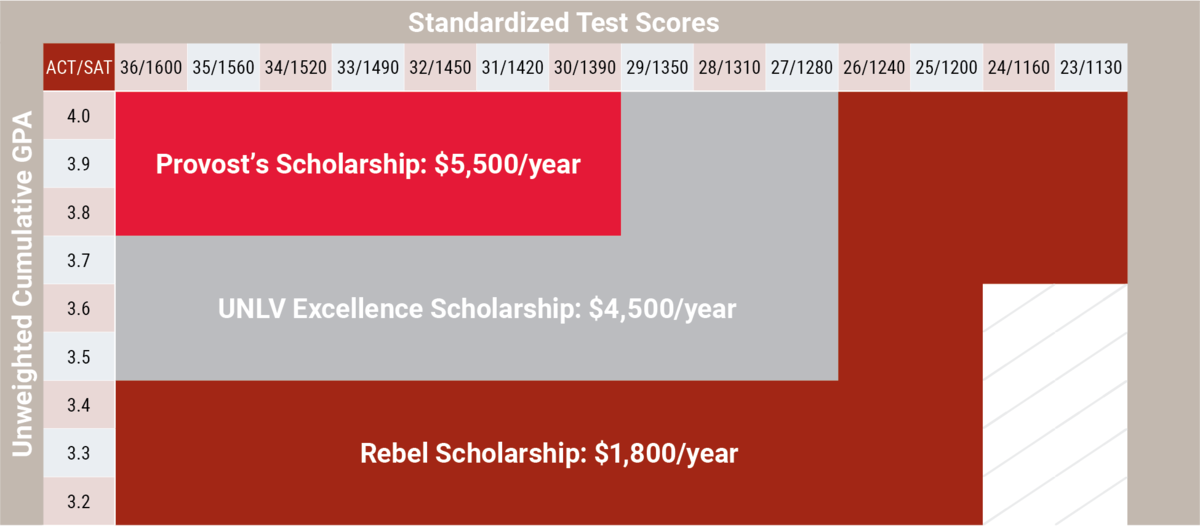 Scholarship Qualification Chart