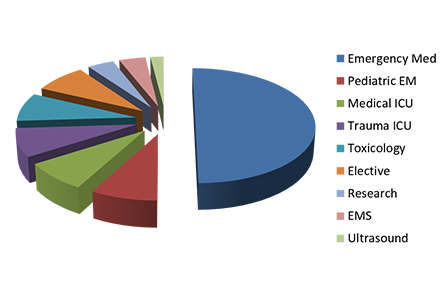 PGY-2 Pie Chart