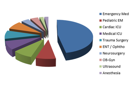 PGY-1 Pie Chart