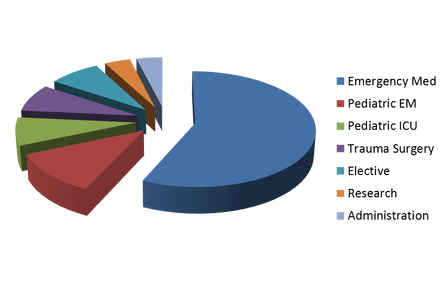 PGY-3 Pie Chart