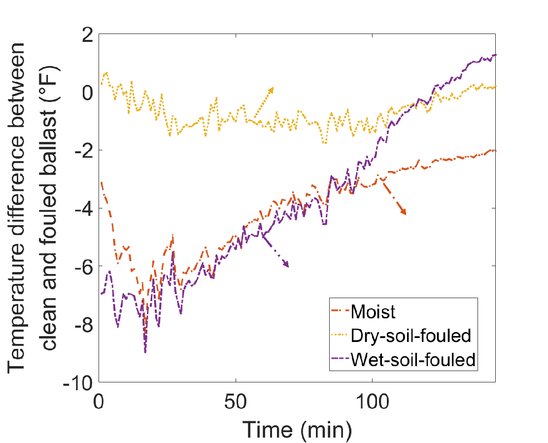 Temperature variation of Ballast in Different States when Exposed to Ambient Temperature Changes