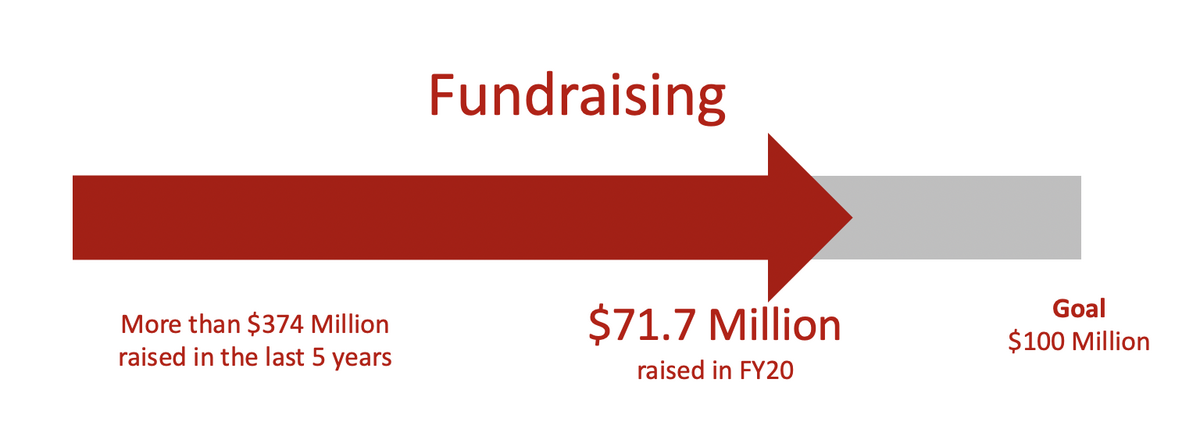 Fundraising progress chart showing over $374 Million raised in the last 5 years, $71.7 Million raised in FY20, and Goal of $100 Million.