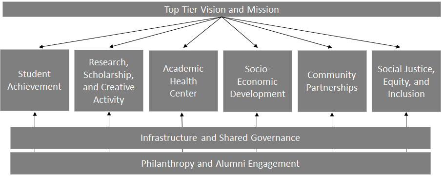 Graphical representation of the six core areas and how the foundational areas relate back to all six core areas.
