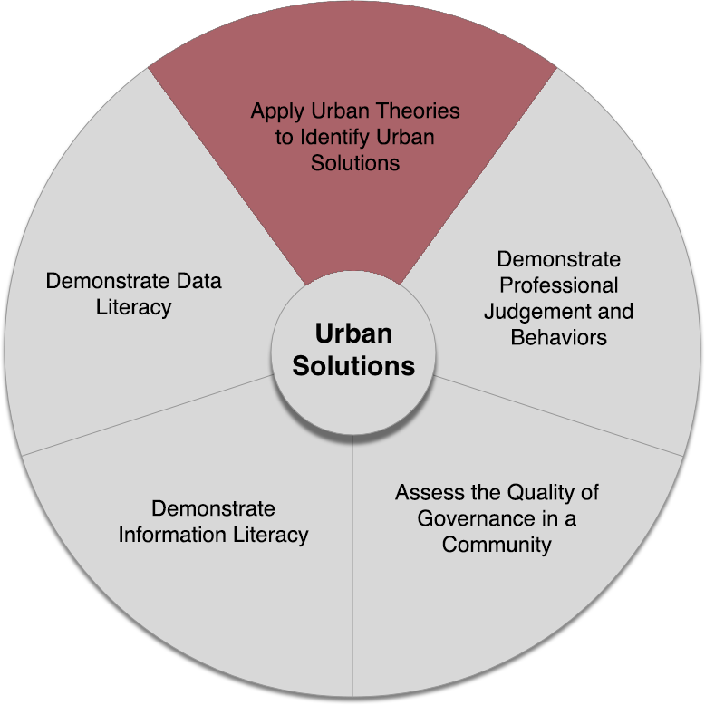 Wheel of Urban Solutions Core Competencies with the first competency highlighted