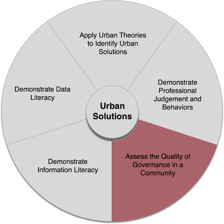 Urban Solutions core competencies wheel with the third competency highlighted