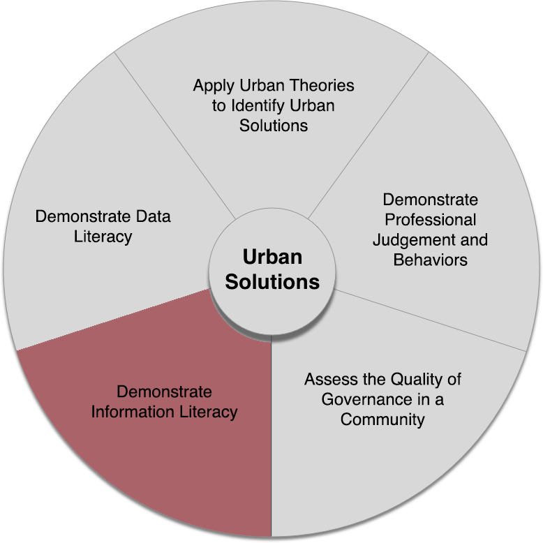 Urban Solutions core competencies wheel with the fourth competency highlighted