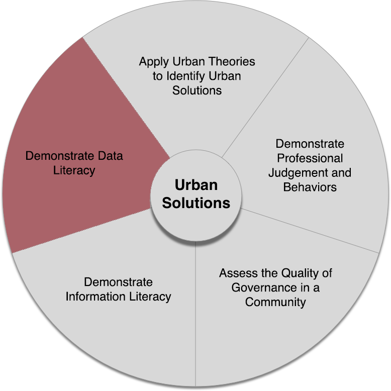 Urban Solutions core competencies wheel with the fifth competency highlighted