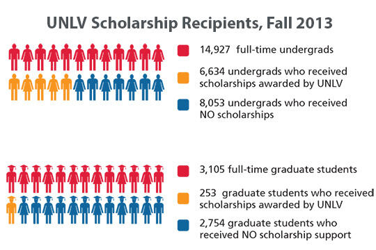 Infographic showing 2013 scholarship recipients
